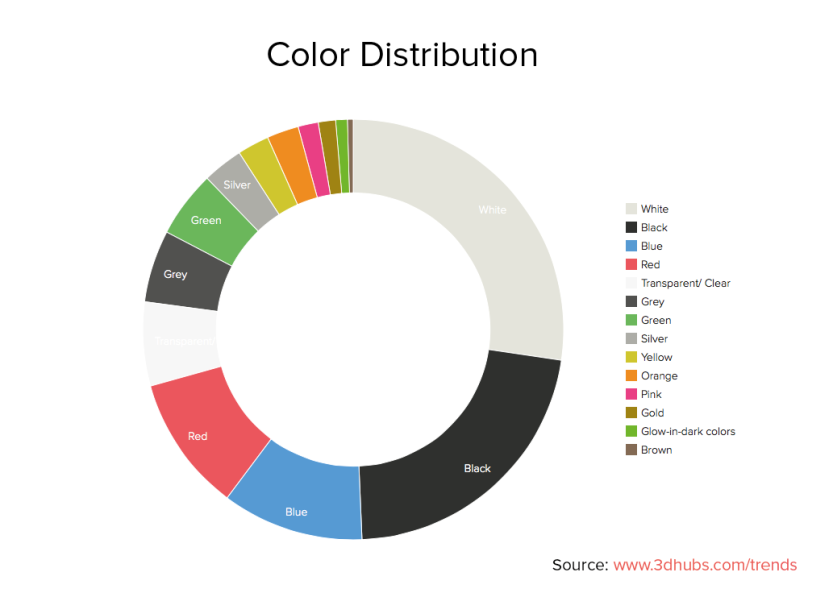 3dhubs-trend-report-february2014-colors