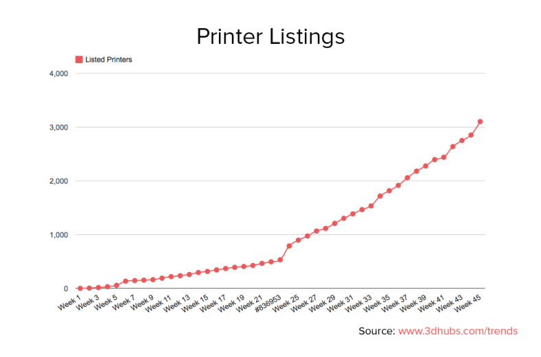 3dhubs-trend-report-february2014-growth