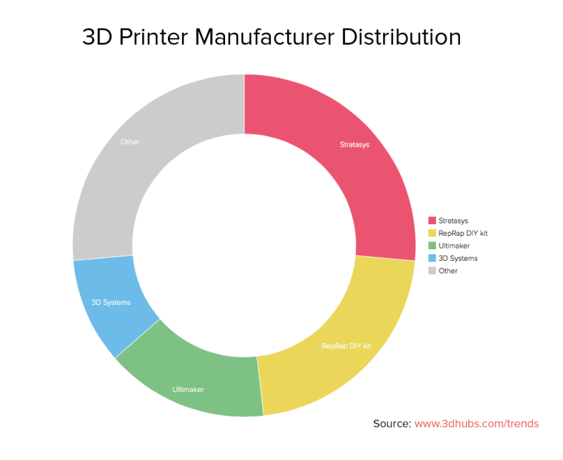 3dhubs-trend-report-february2014-manufacturer