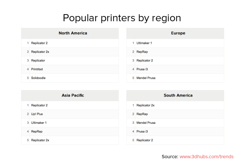 3dhubs-trend-report-february2014-trending-printers-region