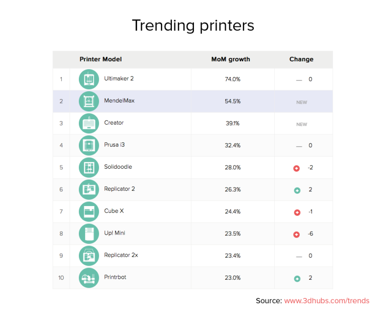 3dhubs-trend-report-february2014-trending-printers