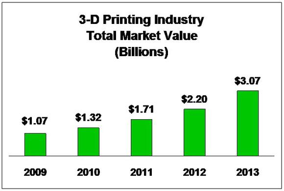 3dp-annual-market-values-actual-and-proj-2_large