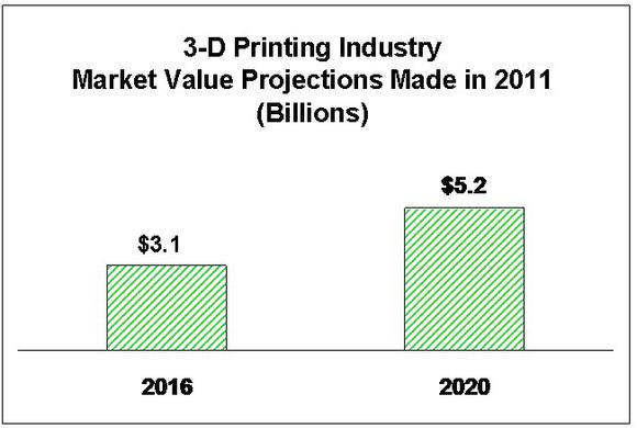 3dp-earlier-projected-market-values_1_large