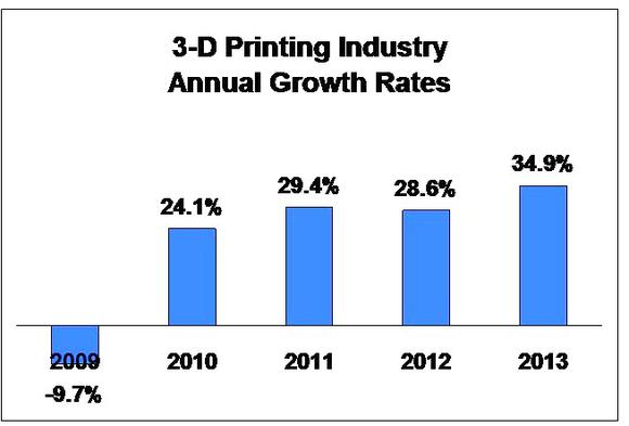 3dp-growth-rates_large