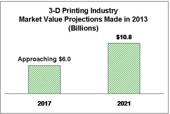 3dp-projected-market-values_2_large