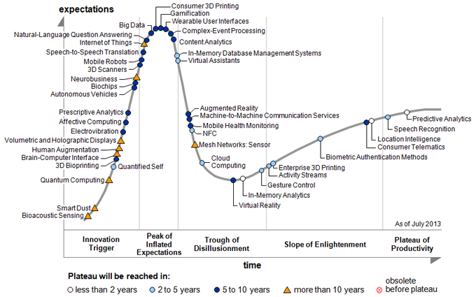 Gartners hype cycle