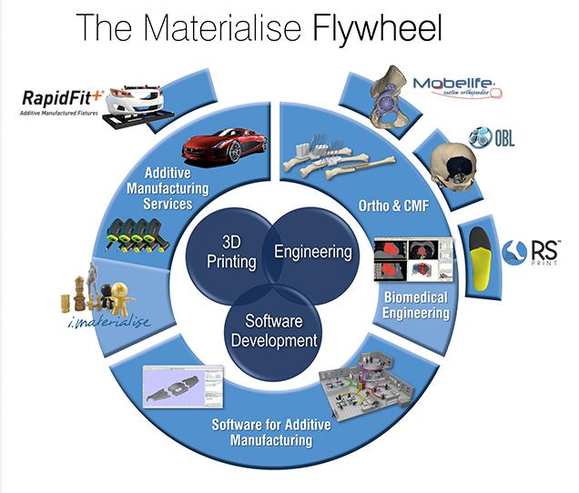 materialise-wheel