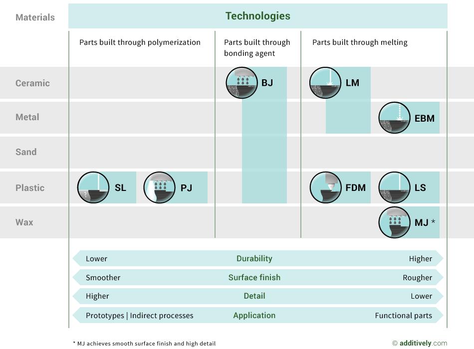 3d-printing-technologies-overview-en