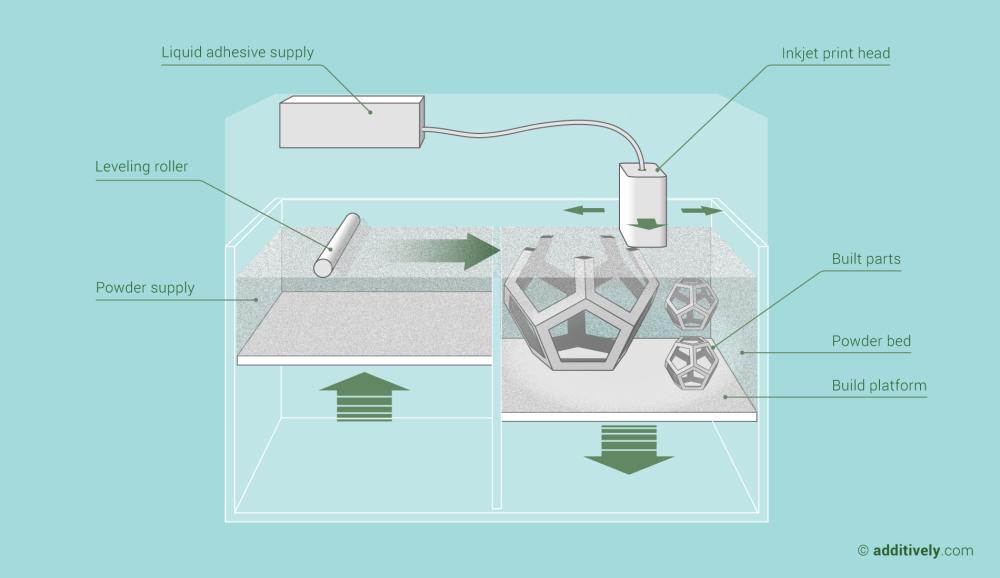 additive-manufacturing-binder-jetting-en@2x