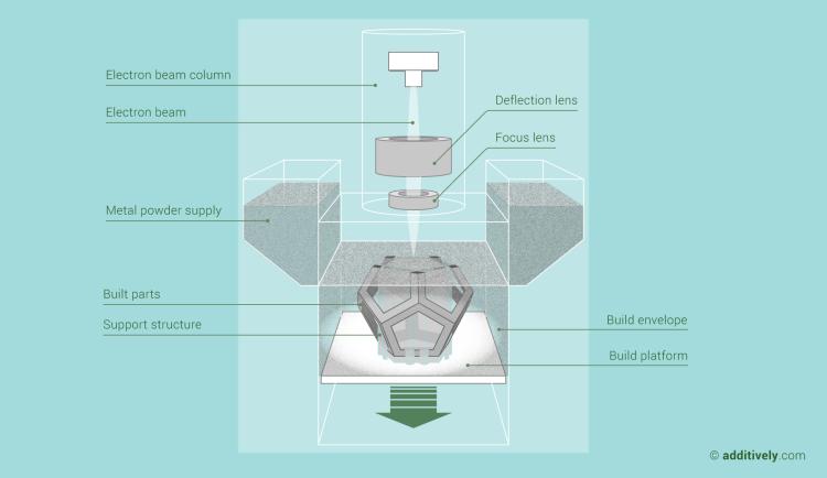 additive-manufacturing-electron-beam-melting-en@2x