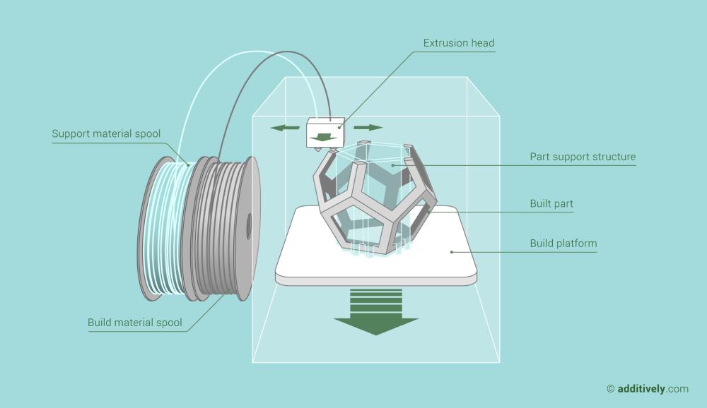 additive-manufacturing-fused-deposition-modeling-en@2x