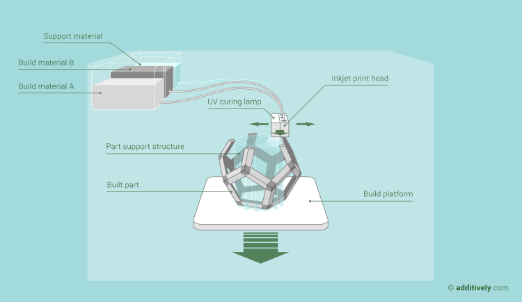 additive-manufacturing-photopolymer-jetting-en@2x