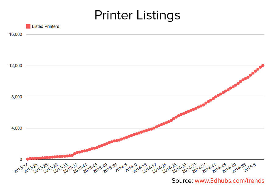 3dhubs-trend-report-february2015-growth