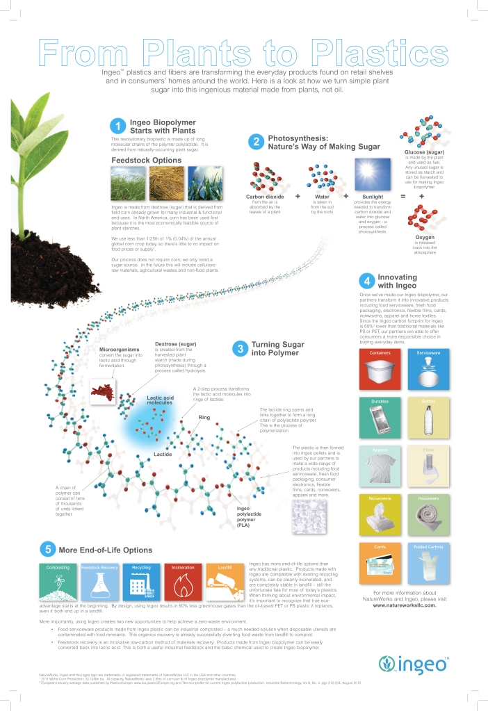 NatureWorks_Ingeo_Plants-to-Plastics-poster