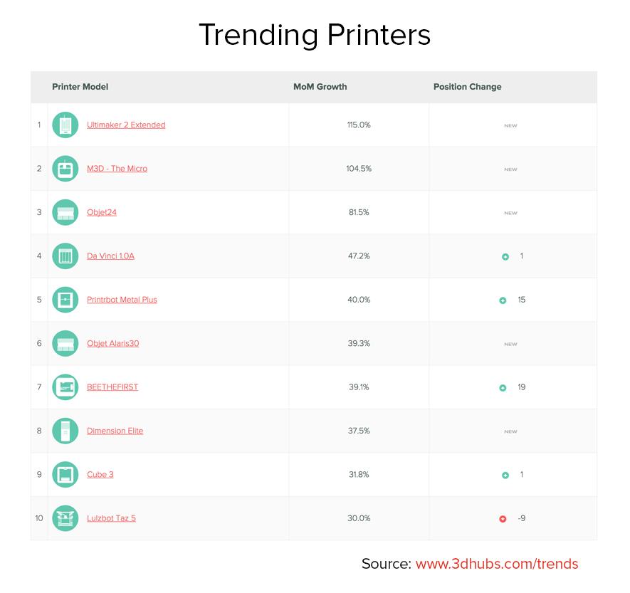 Trending Printers August 2015